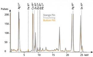 XRF Spektroskopie