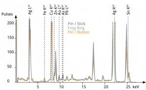 XRF spectroscopy